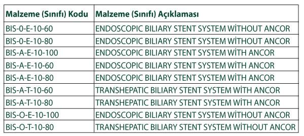 BIS- Malzeme Sınıfı Tablosu